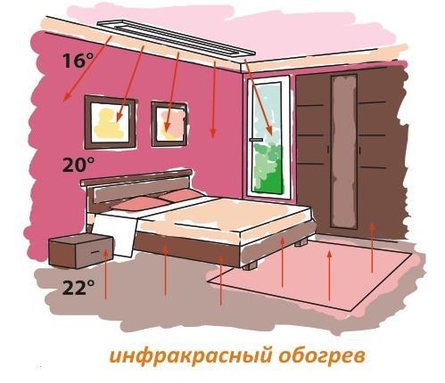 принципиальная схема отопления дома инфракрасными потолочными обогревателями
