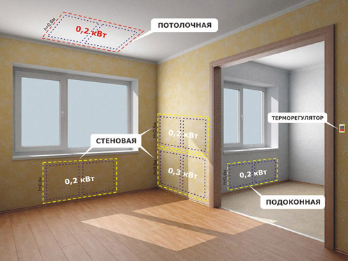 лучистое отопление настенными, потолочными и подоконными панелями