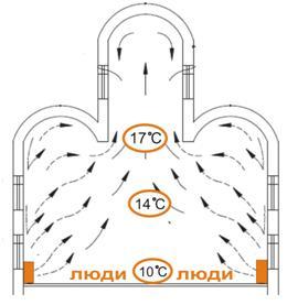 конвективное отопление церкви