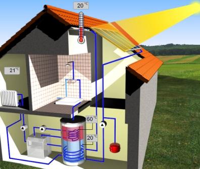 принципиальная схема отопления дома солнечным коллектором