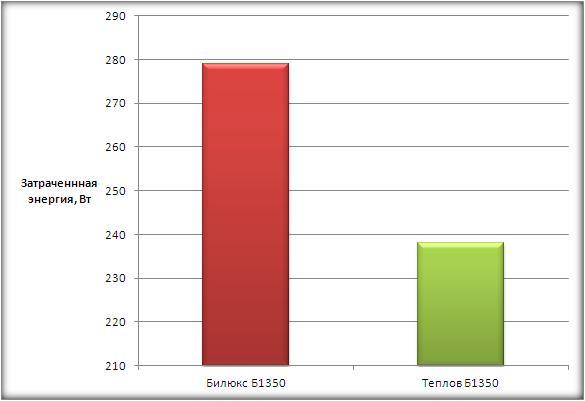 Данный график отображает количество затраченной энергии каждого обогревателя