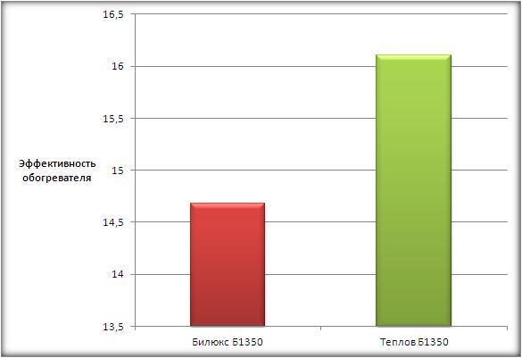 график эффективности потолочных обогревателей Теплов и Билюкс