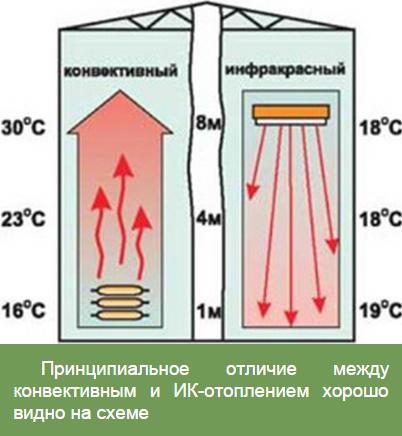 Инфракрасное отопление теплиц